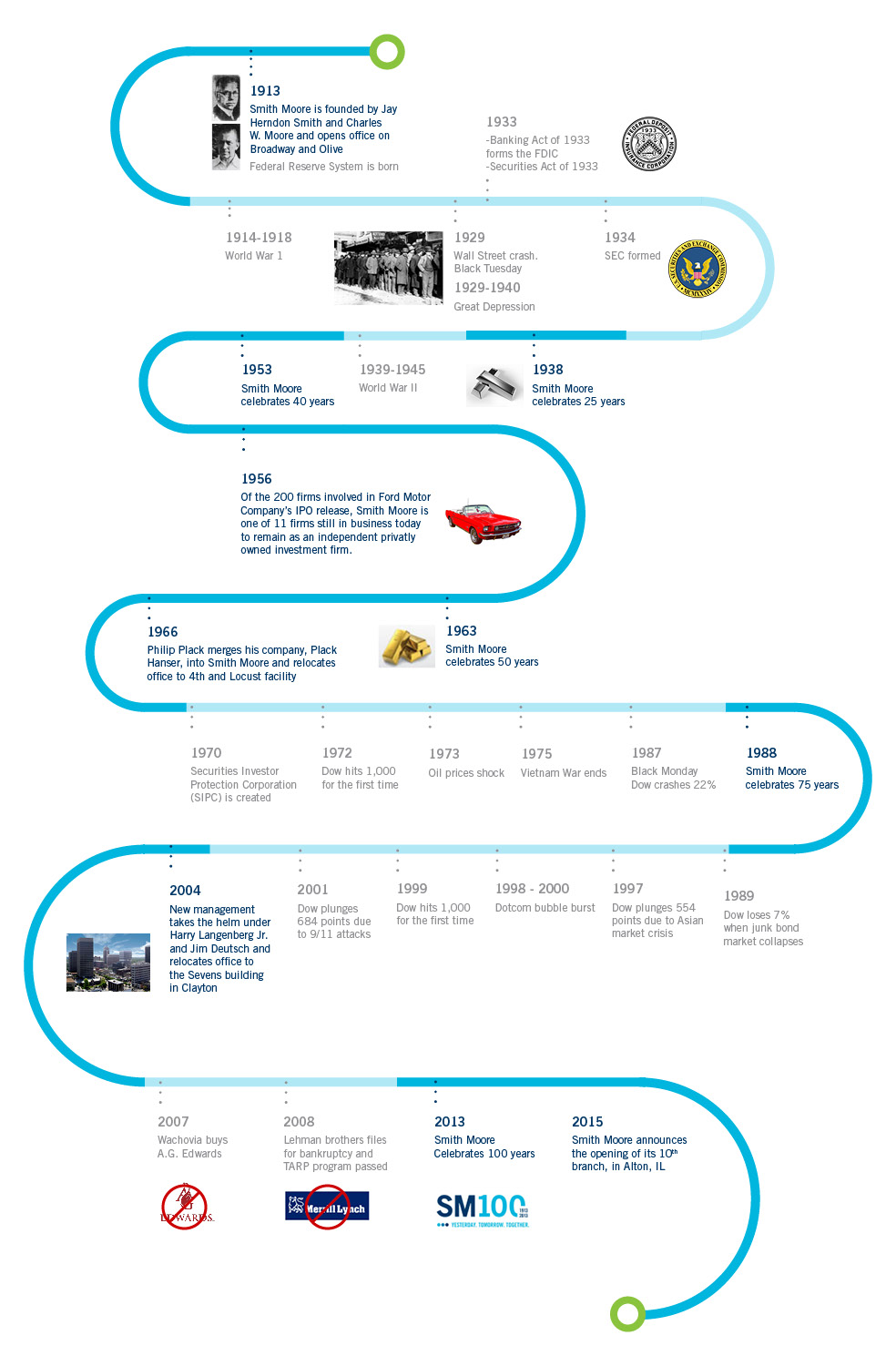 smithmoore_history_timeline-2